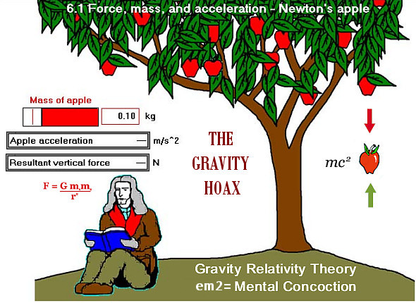 The Gravity Hoax
