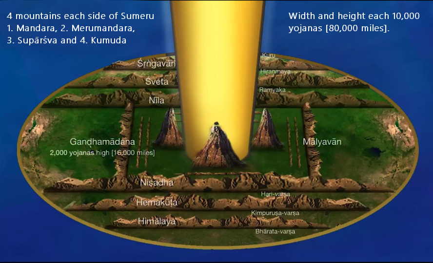 Jambudvipa - the great round flat earth plane, with the nine varshas and separating mountains, Sumeru in the center